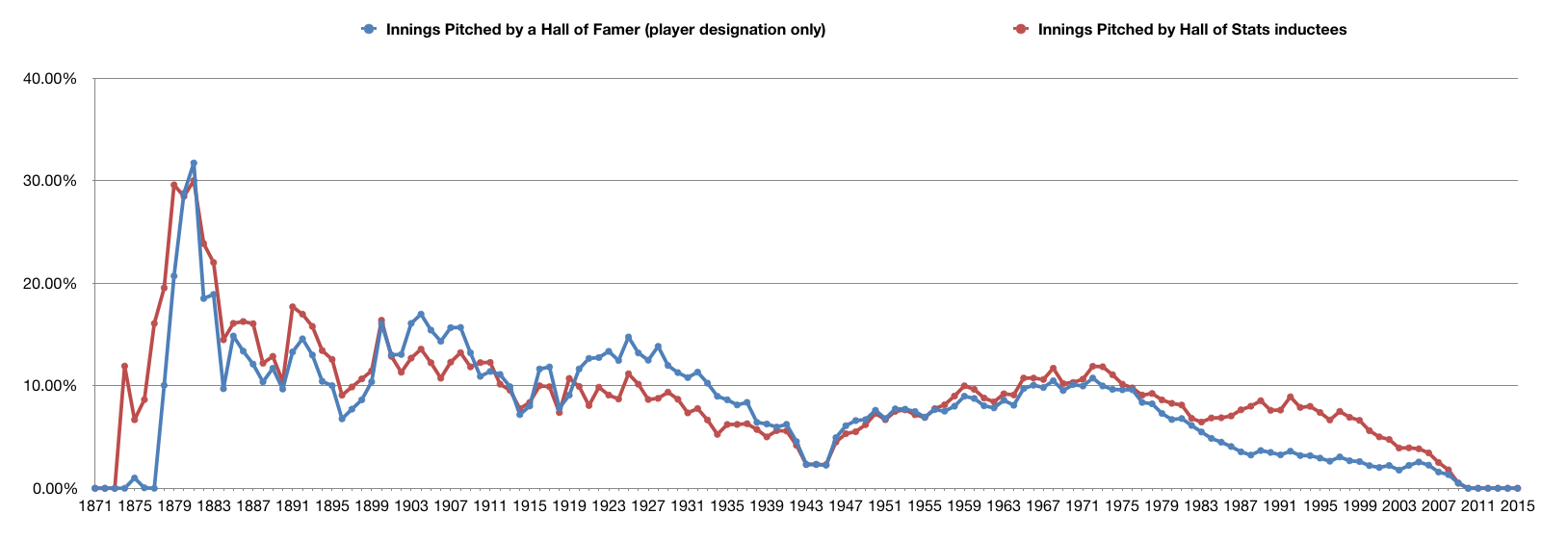 Percentage of Innings Pitched made by a Hall of Famer and a Hall of Stats member