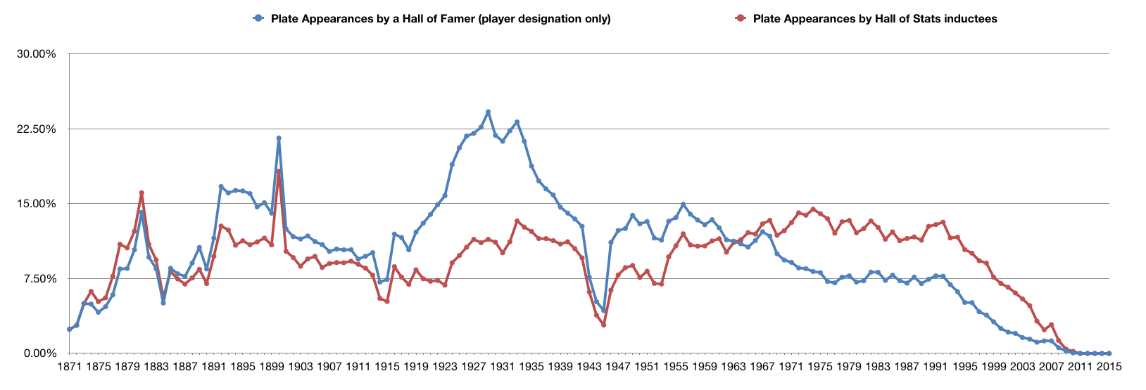 Percentage of Plate Appearances made by a Hall of Famer and a Hall of Stats member